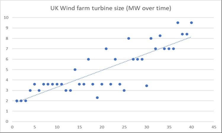 UK wind farms turbine size.jpg