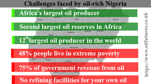 nigerian oil facts
