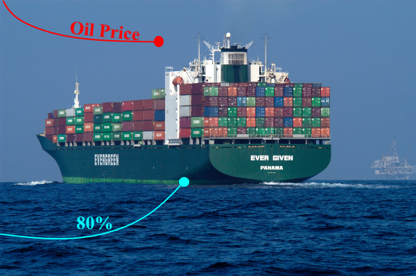 The Suez Canal Blockage and Oil Price