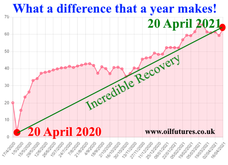 Oil price recovery since Great Oil Crash