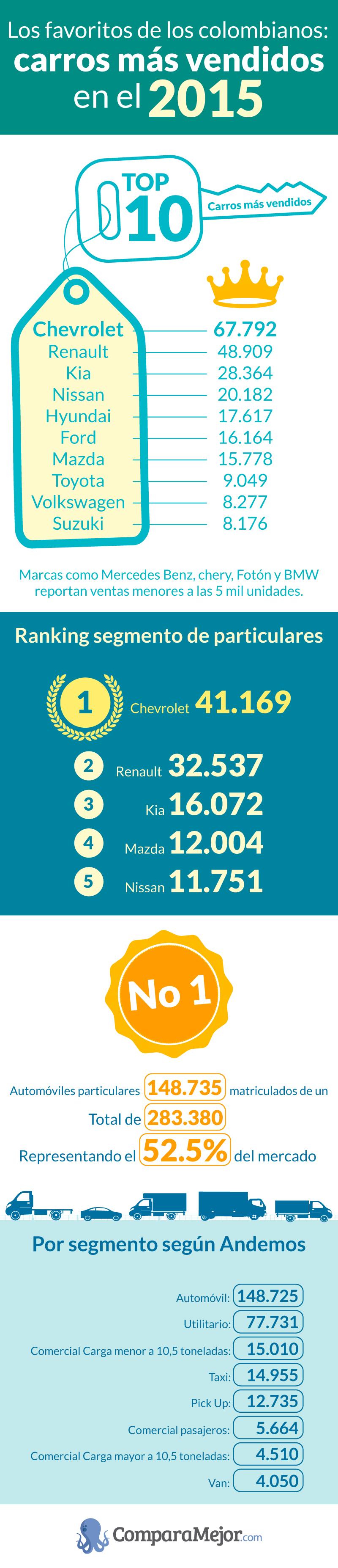 Los carros más vendidos en Colombia en el 2015