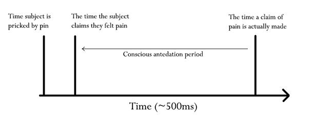 conscious-antedation