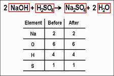 Balancing Chemical Equations ( Read ) | Chemistry | CK-12 Foundation