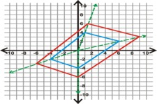 Rules for Dilations ( Read ) | Geometry | CK-12 Foundation