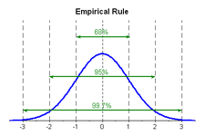 Empirical Rule ( Read ) | Probability | CK-12 Foundation