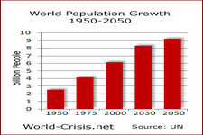 Agriculture and Human Population Growth ( Read ) | Earth Science ...