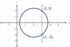 Graphing a Circle in the Coordinate Plane