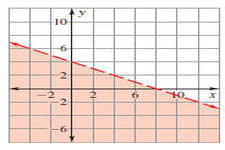Graphs of Inequalities in One Variable