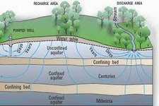 Introduction to Groundwater