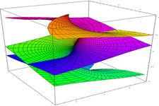 Inverses of Trigonometric Functions