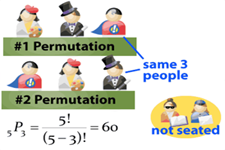 Permutations and Combinations Compared