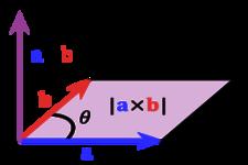 Product Theorem