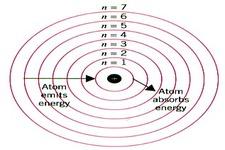 Quantum Mechanical Model of the Atom ( Video ) | Physics | CK-12 ...