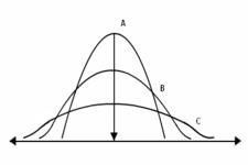 Range of Spread/Dispersion