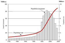 Growth of Human Populations ( Read ) | Earth Science | CK-12 ...
