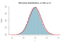 Simulation of Random Behavior and Probability Distributions