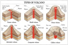 Types of Volcanoes ( Read )   Earth Science   CK-12 Foundation