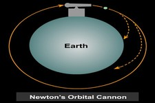 Universal Law of Gravity