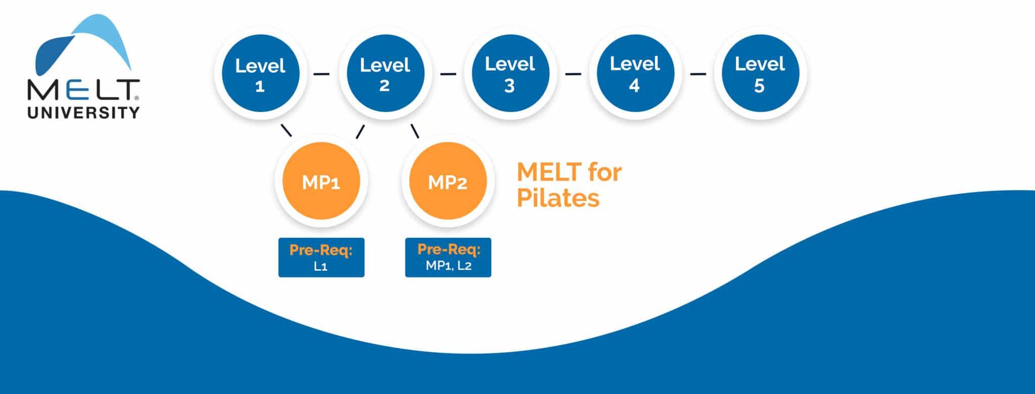 MELT University Training Path