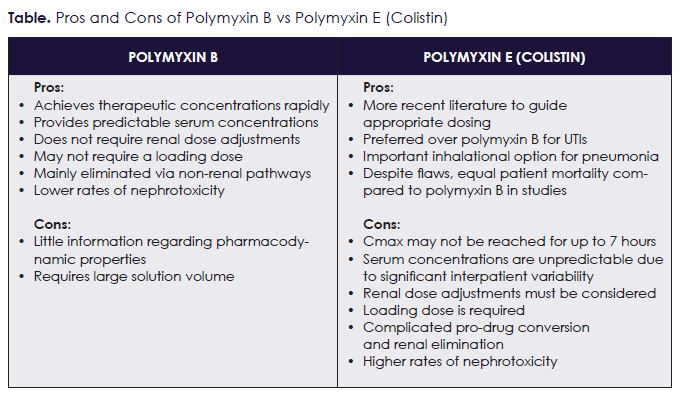 The Great Debate: Polymyxin B Versus Polymyxin E