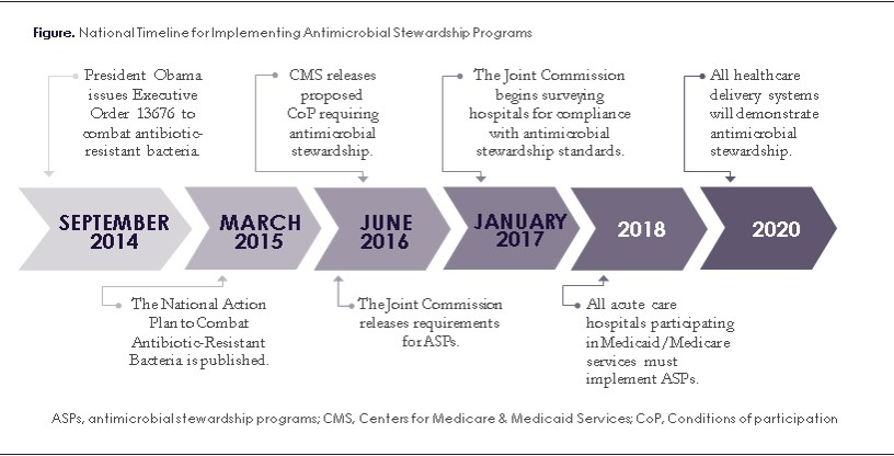 Antimicrobial stewardship standards a comparison of centers for antimicrobial stewardship standards a comparison of centers for medicare medicaid services and joint commission requirements ccuart Images