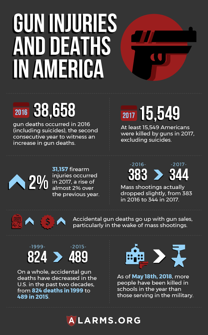 infographic: gun violence stats