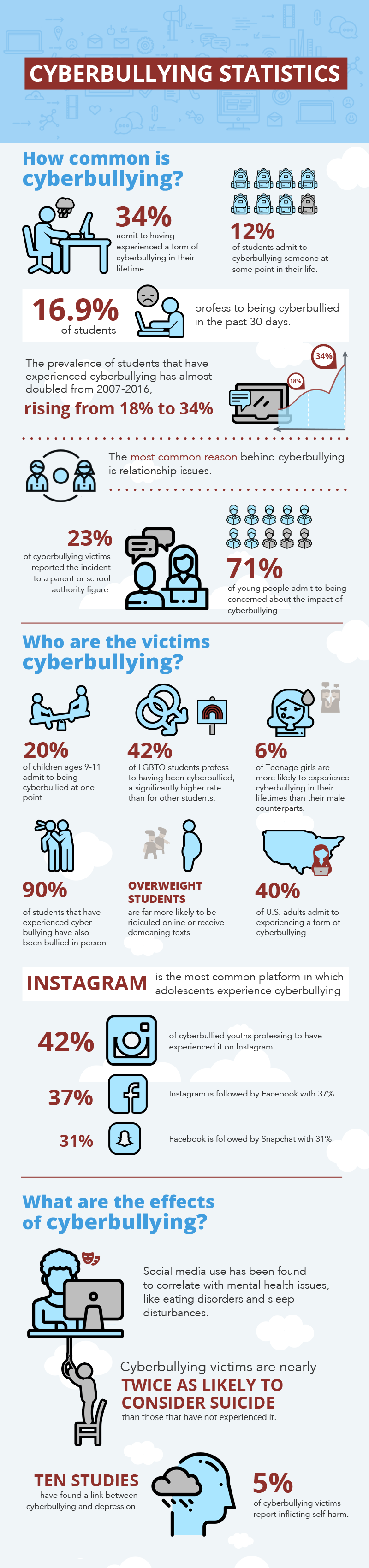 Cyberbullying Statistics Infographic