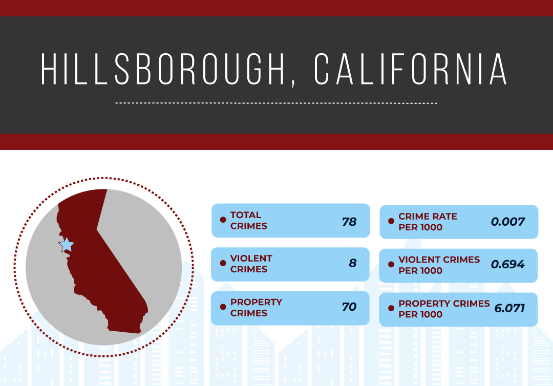 Safest Cities in California, 2019 | National Council For Home Safety