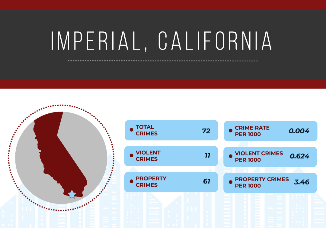 SafestCityCharts-California_Imperial