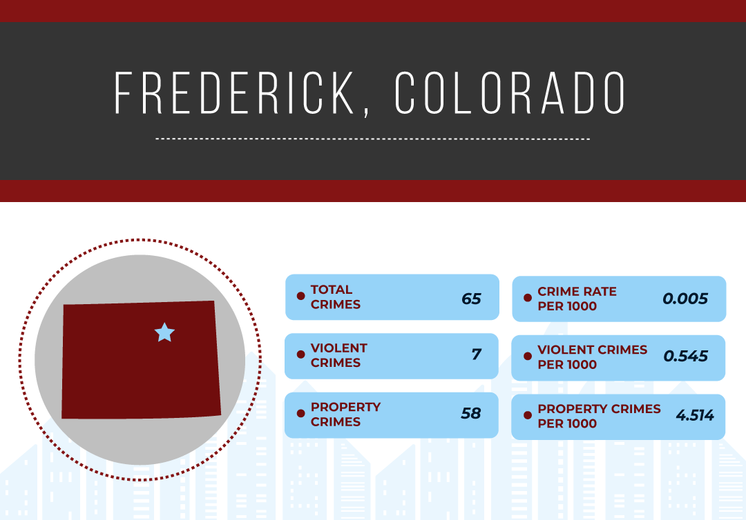 SafestCityCharts-Colorado_Frederick