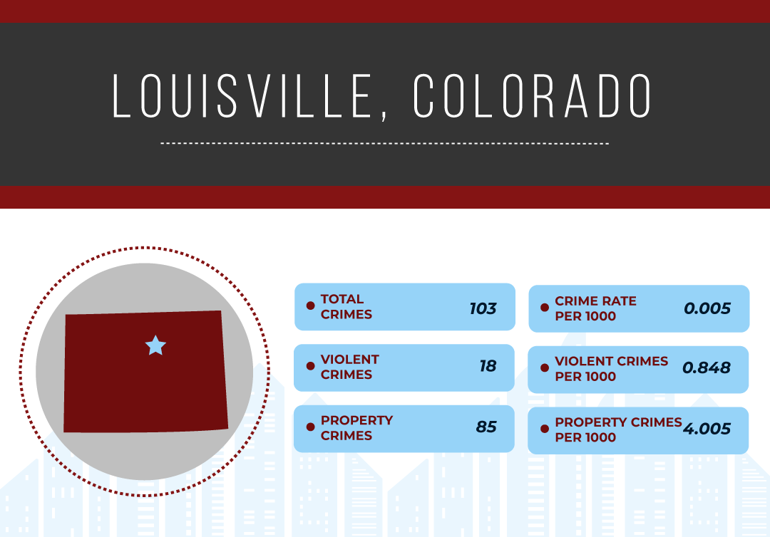 SafestCityCharts-Colorado_Louisville