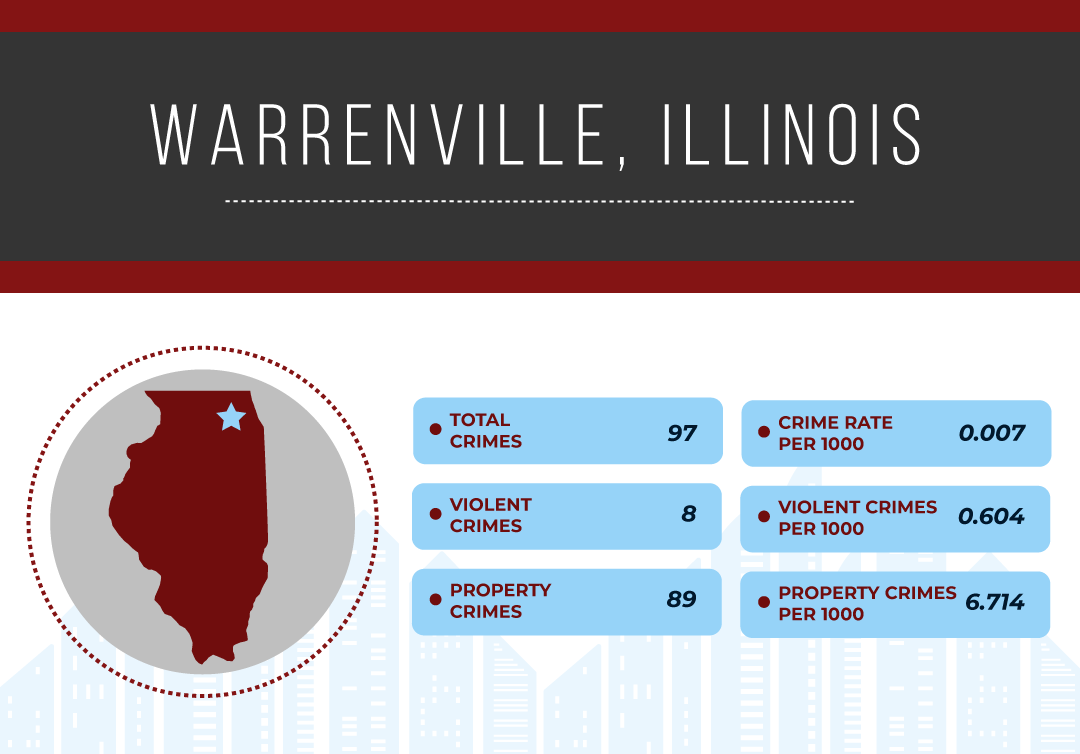 Safest Cities in Illinois, 2019 | National Council For Home Safety