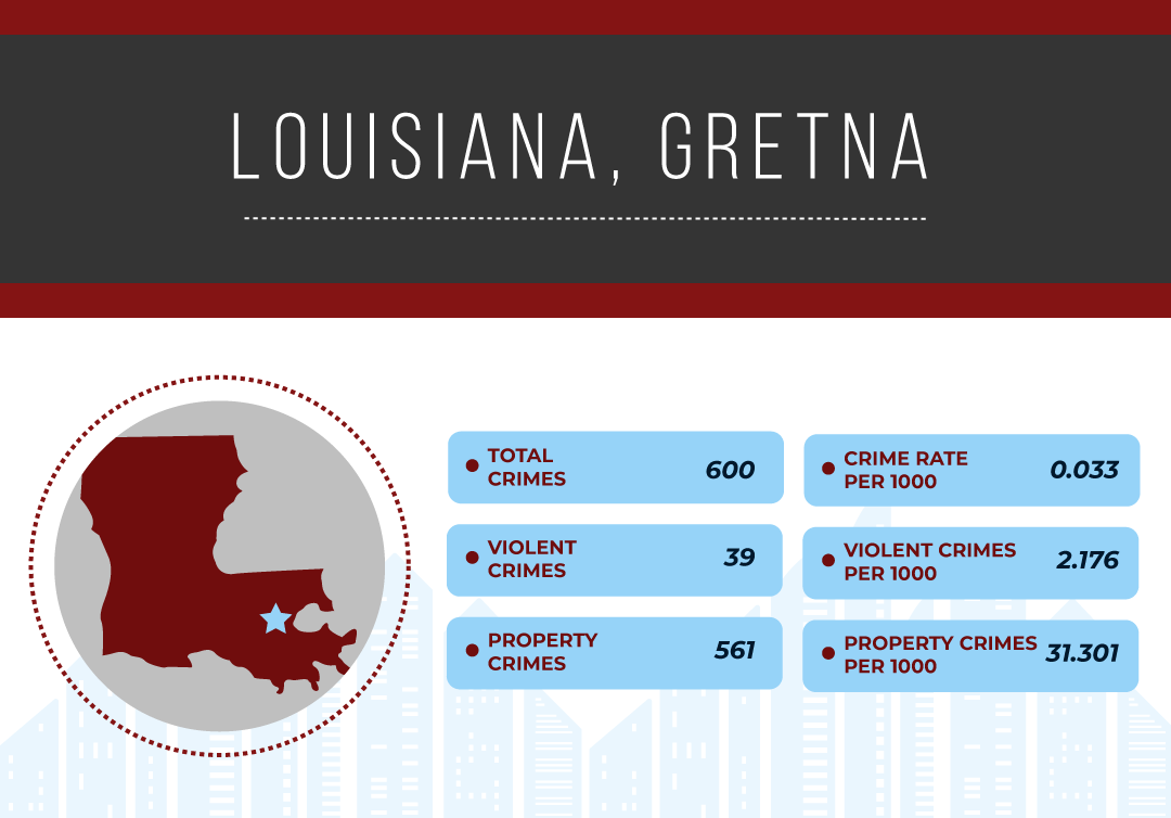 Safest Cities in Louisiana, 2019 | National Council For Home