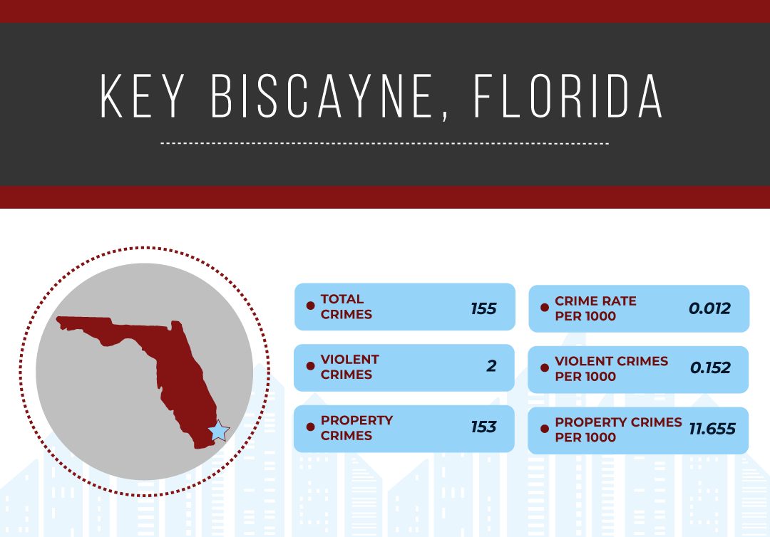 Safest Cities in Florida, 2019   National Council For Home