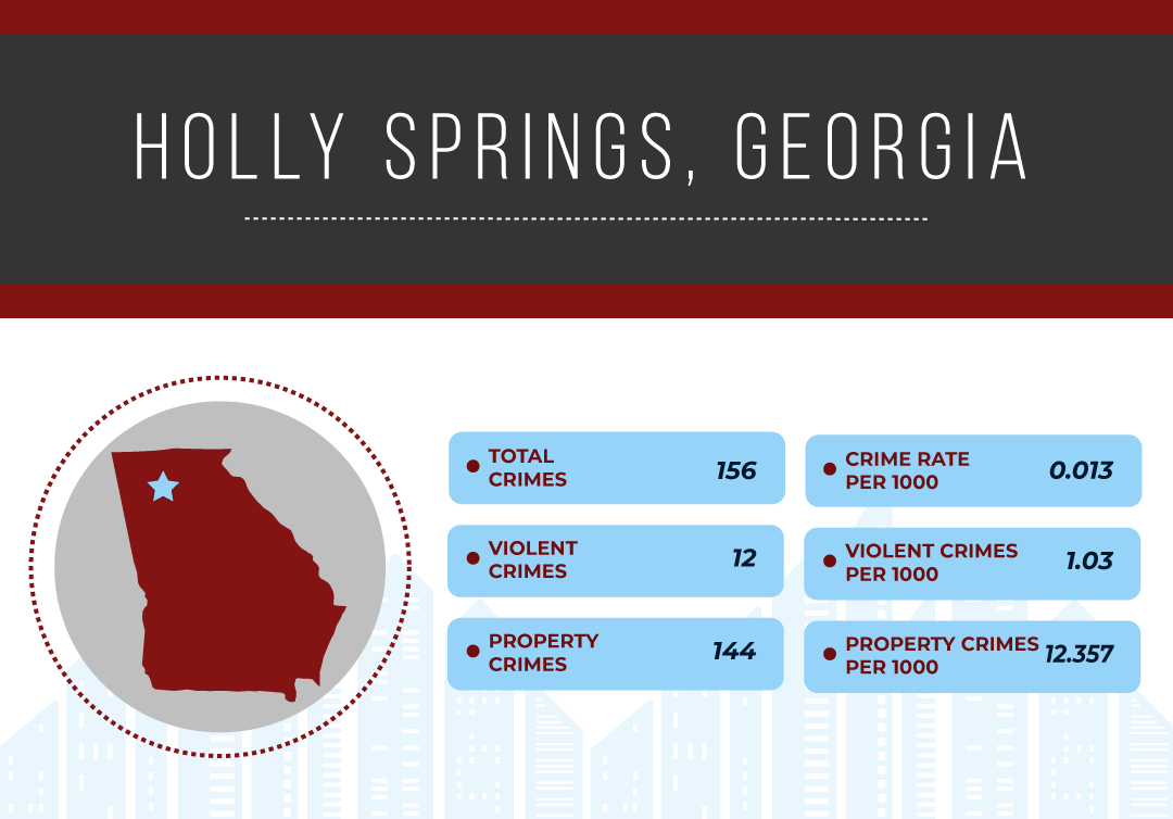 Safest Cities in Georgia, 2019 | National Council For Home