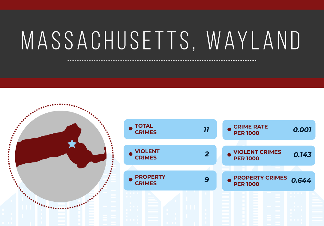 Safest Cities in Massachusetts, 2019 | National Council For