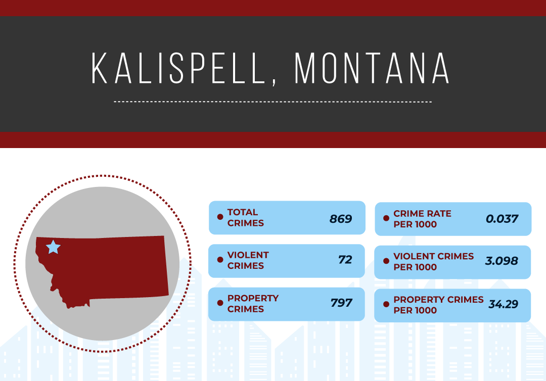 Safest Cities in Montana, 2019 | National Council For Home