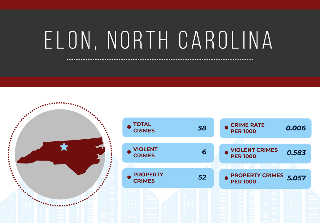 Safest Cities in North Carolina, 2019 | National Council For