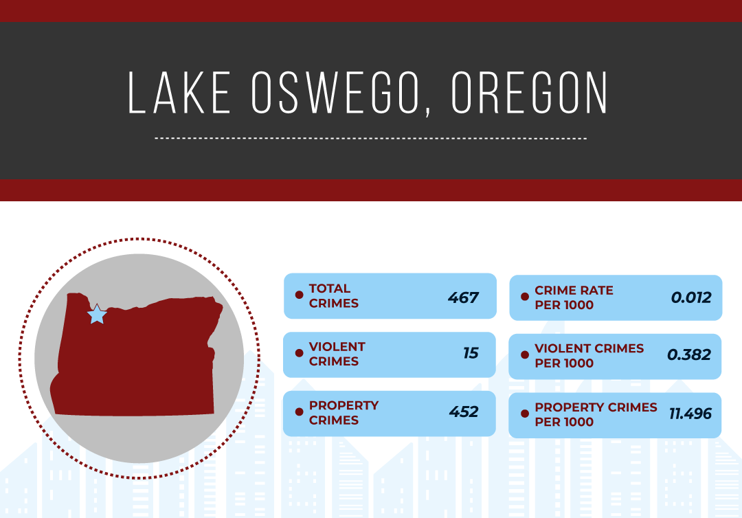 Safest Cities in Oregon, 2019 | National Council For Home