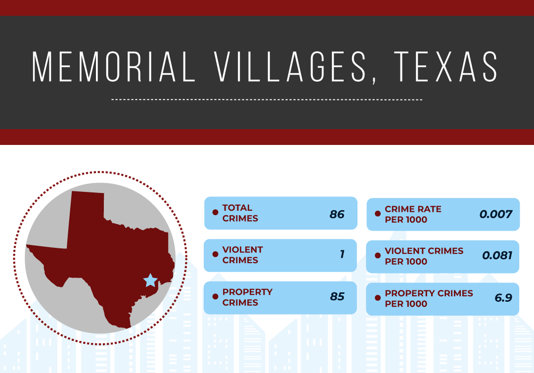 Safest Cities in Texas, 2019 | National Council For Home
