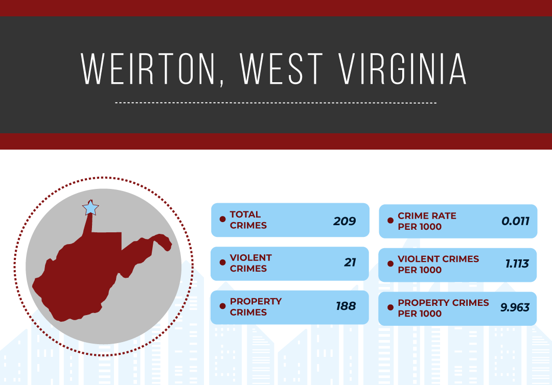 Safest Cities in West Virginia, 2019 | National Council For