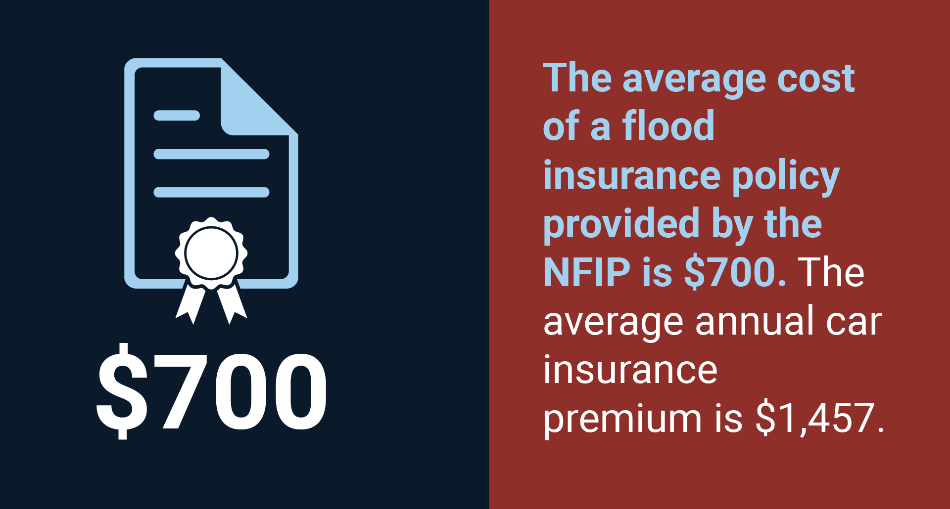 cost flood insurance