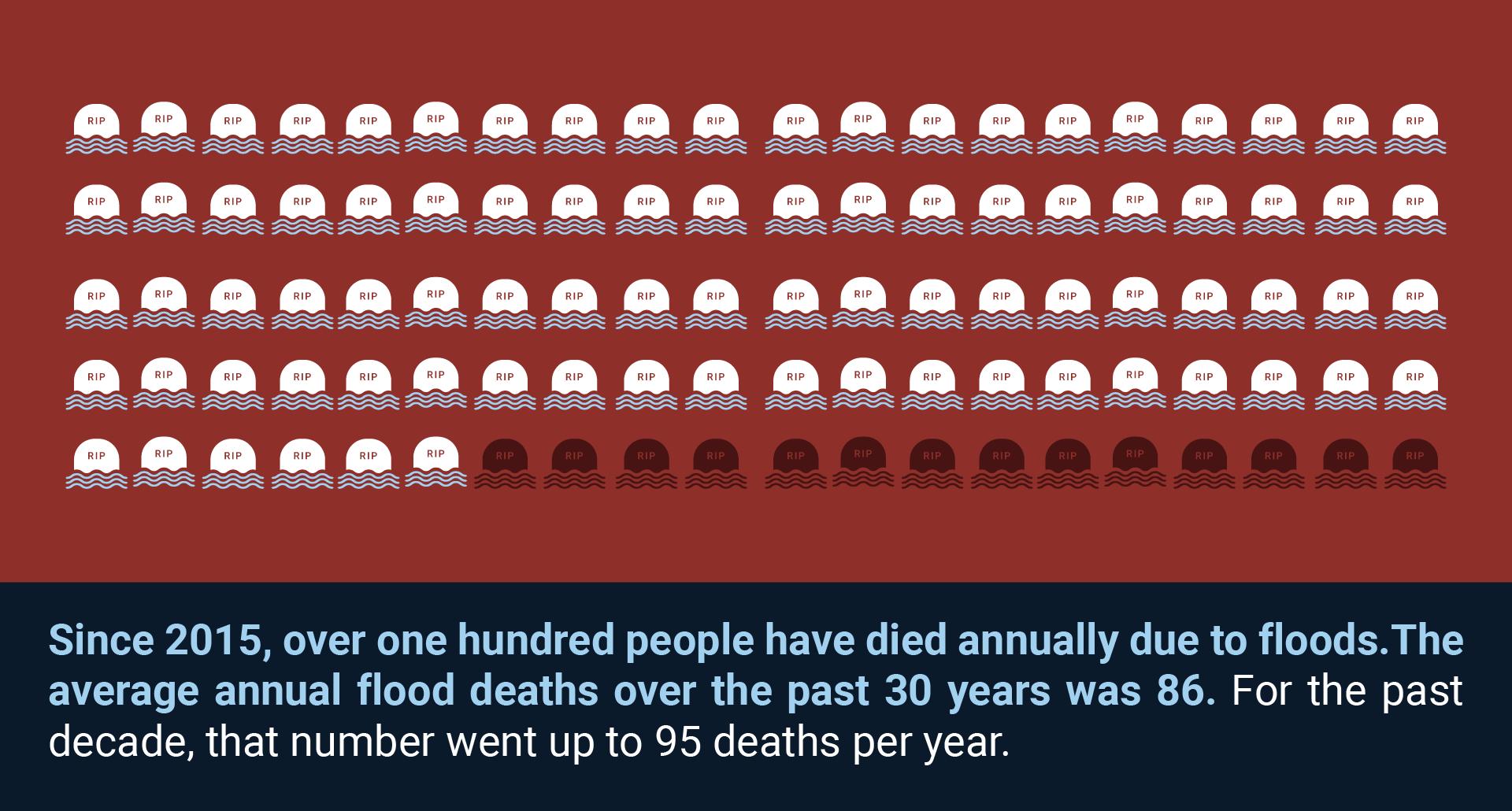 flood deaths