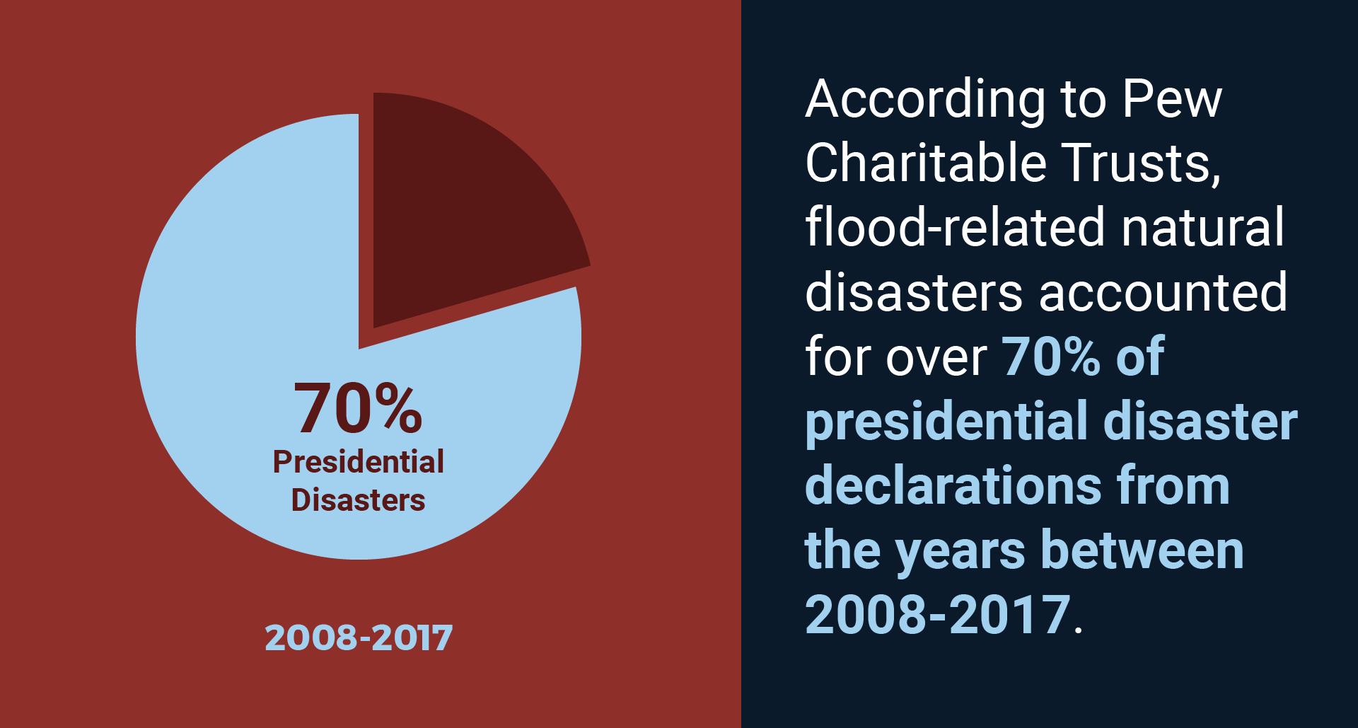 presidential declarations floods