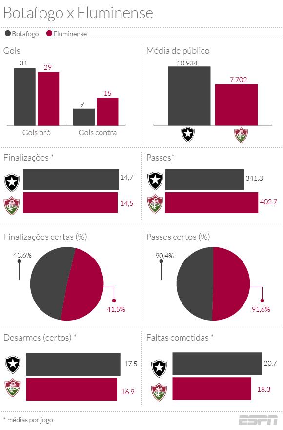 Compare os números de Botafogo e Fluminense, rivais na semifinal, neste Carioca
