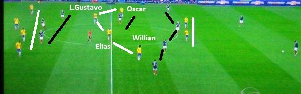 Flagrante do 4-4-2 brasileiro bem postado, mas deixando espaços entre os setores para os jogadores franceses.