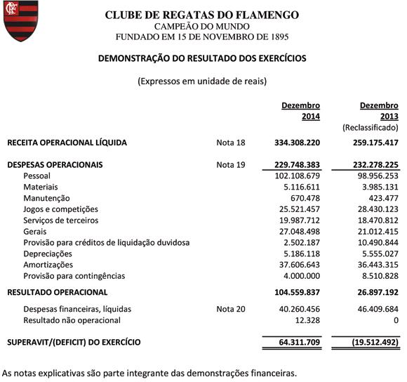 O superávit do Fla superou o arrecadado pelo Santos em 2005