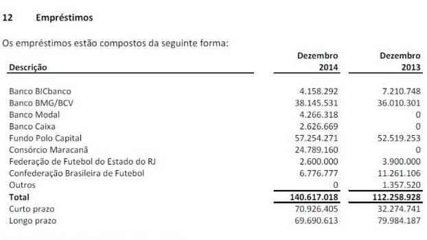 Balanço financeiro do Flamengo mostra os empréstimos feitos pelo clube em 2014