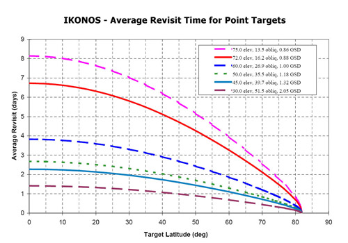 IKONOS - Average Revisit Time for Point Targets