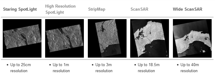 TerraSAR-X Resolution
